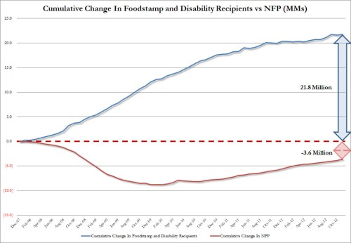 Cumulative Foodstamp Disability vs Jobs